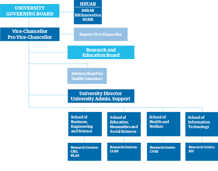 Organisational chart of Halmstad University